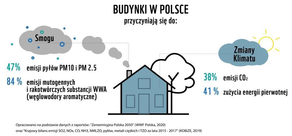 Budynki w Polsce